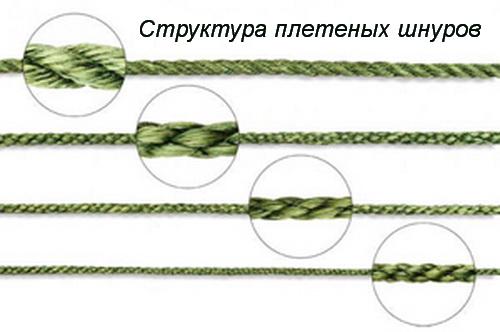 Как выбрать плетеную леску