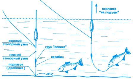 Огрузка поплавочной удочки