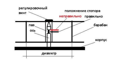 настройка проводочной катушки