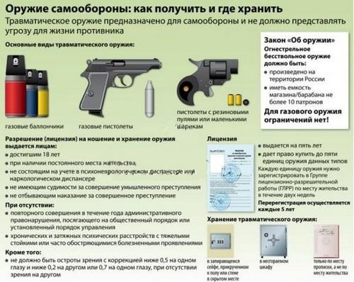 Порядок продления, разрешения на оружие