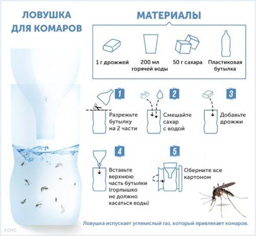 ловушка для комаров своими руками схема