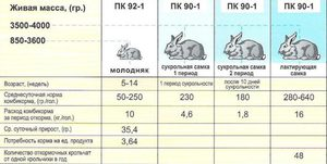 Как приготовливается комбикорм для кроликов